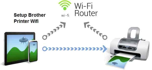 Setup Brother Printer Wifi